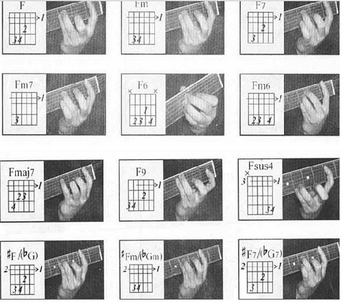 吉他和弦图示及吉他左手按弦示意图 下 ,吉他常用和弦图及按弦示意图