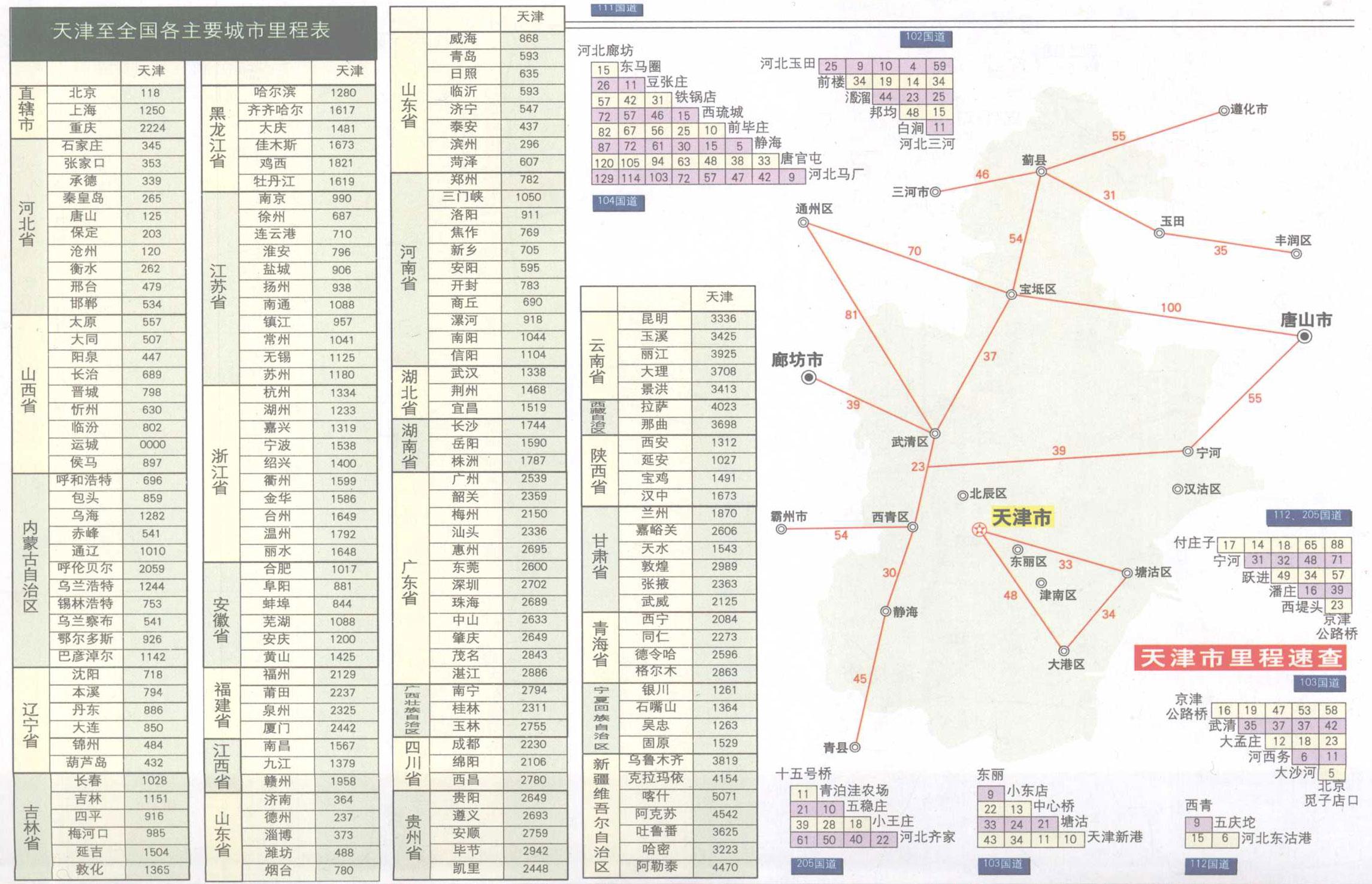 天津市国道里程表高清图片